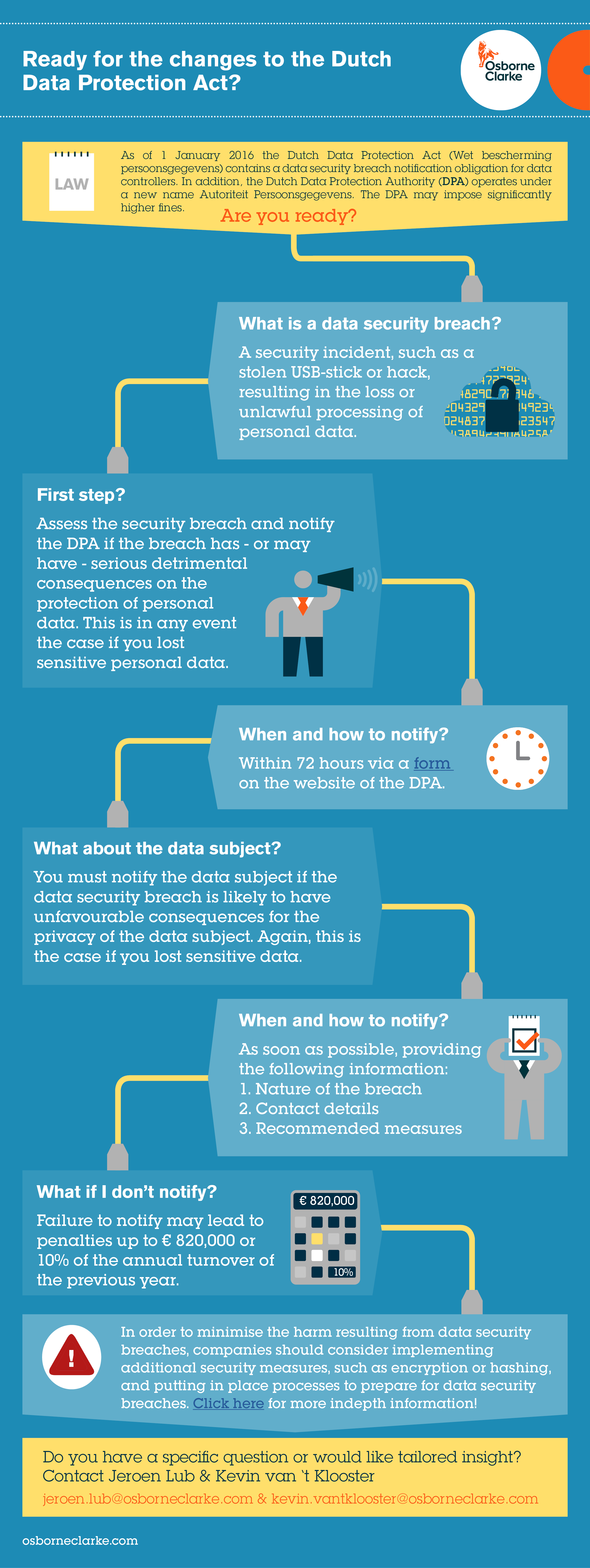 Digital Business Data Protection Infographic